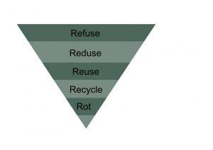 5 Strategien von Zero Waste